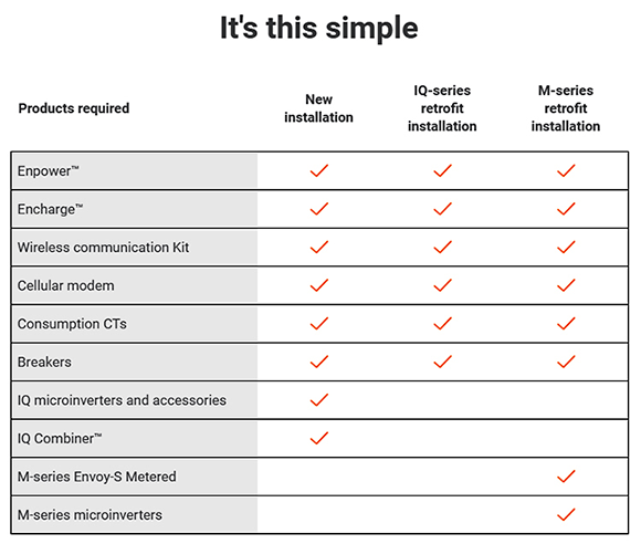 Enphase Ensemble simple checklist