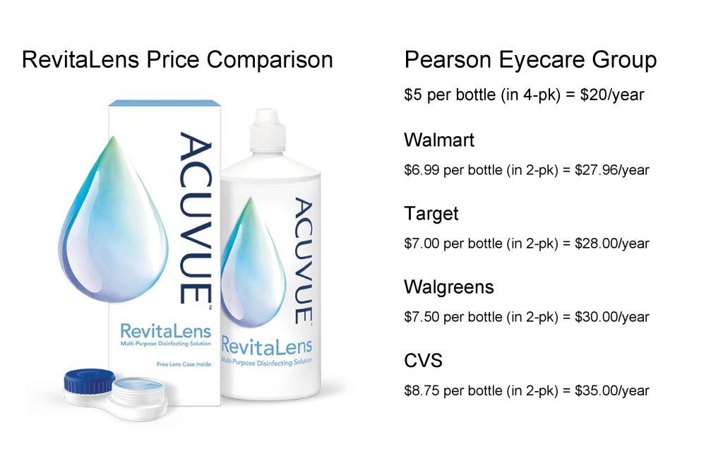 Revitalens Price Comparison - Mesa, AZ