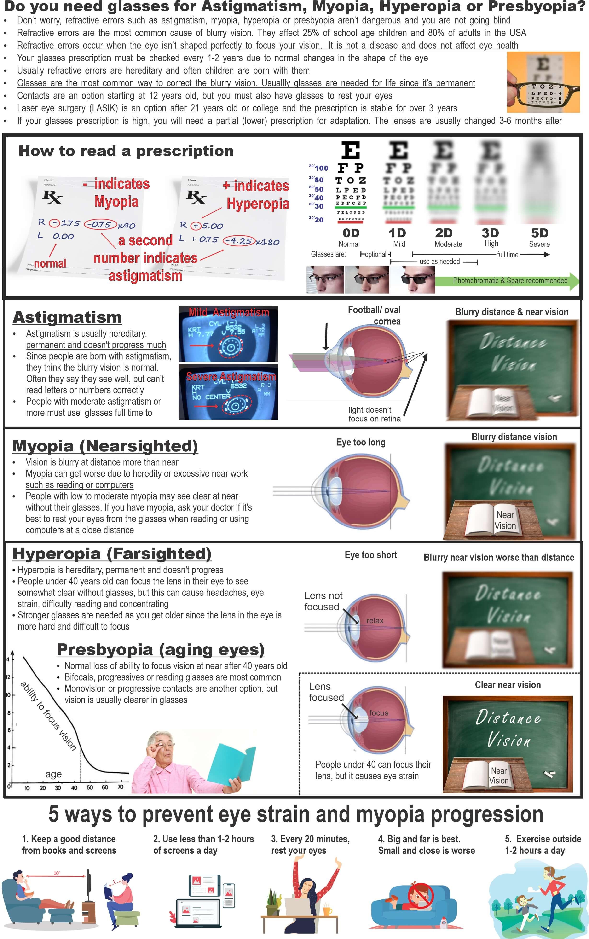 NeedGlassesForRefractive Errors, PRESBYOPIA ENG