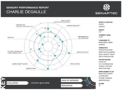 sensory performance report 400×301