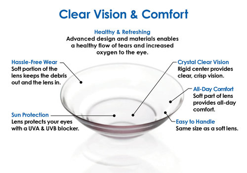 UltraHealth_HybridLens_ClearVisionandComfortGraphic