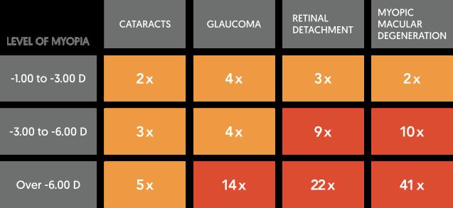 Myopia risks Fitcroft 2012