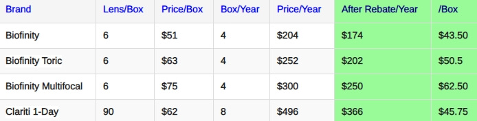 Coopervision prices