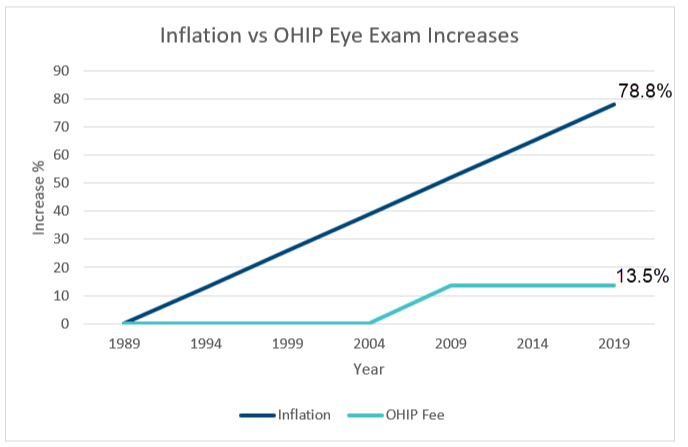 inflation vs ohip eye exam increases