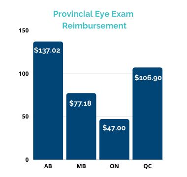 provincial reimbursement