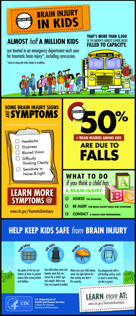 concussion infographic poster kids 450w