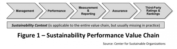 Sustainability Value Chain
