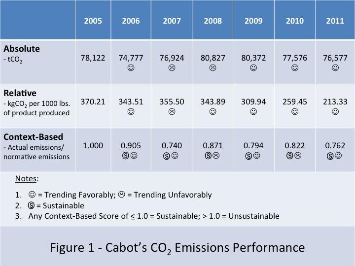 Emissions Performance
