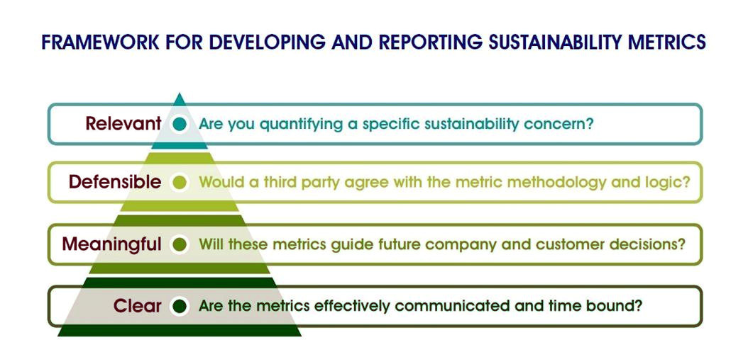 Quantifying Sustainability Impacts and Setting Meaningful Goals