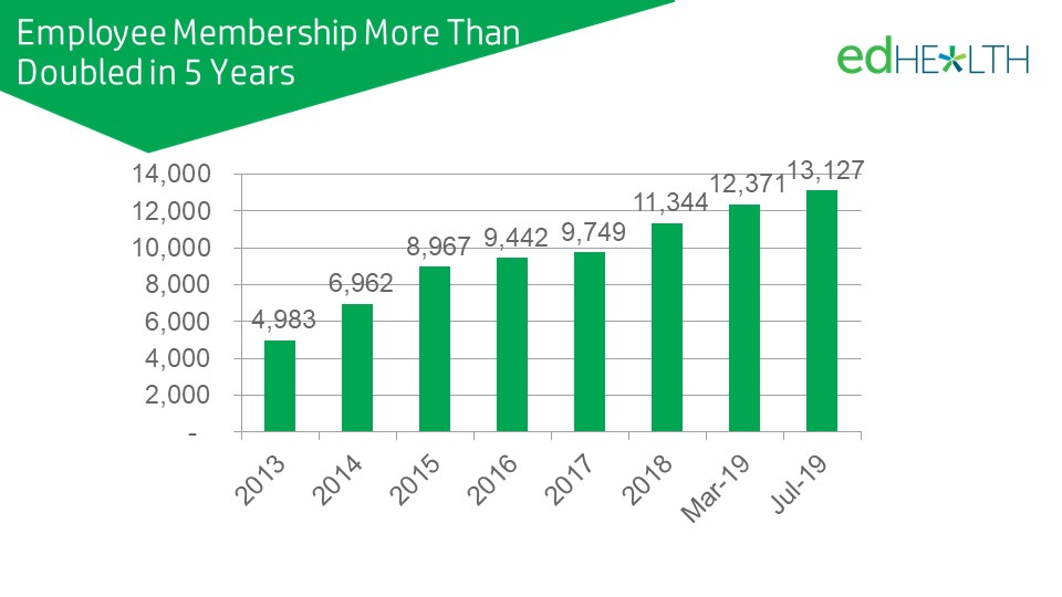 Membership has more than doubled in 5 years
