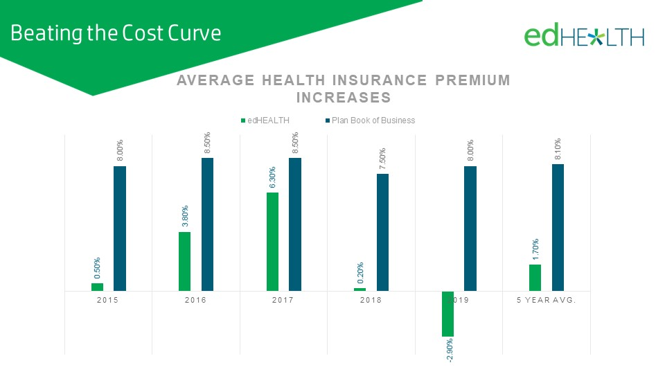 Our healthcare rates have consistently beat industry trends