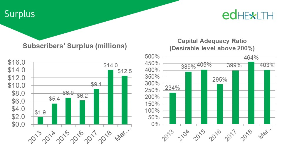 Subscriber surplus and capital adequacy performance