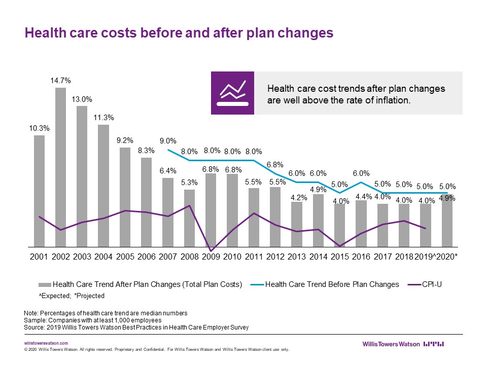 Health care costs before and after plan changes over time