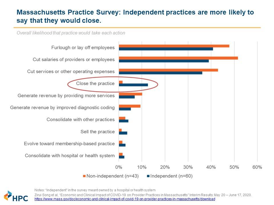 Mass Provider Practice Survey