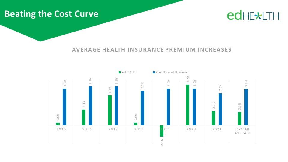Average health insurance premium increases