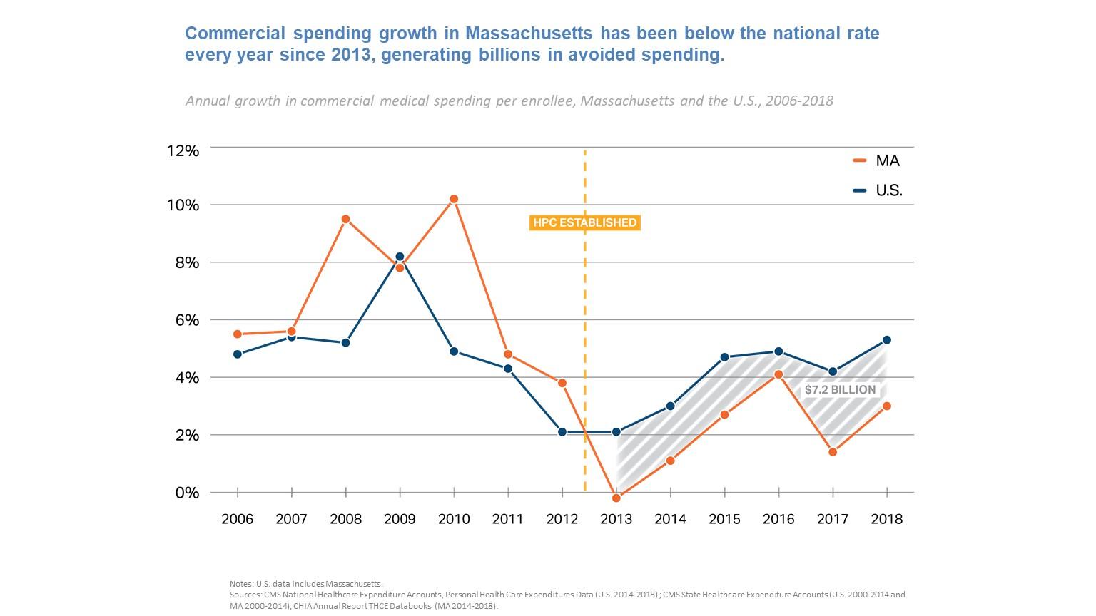 Massachusetts Commercial Healthcare Spending Growth