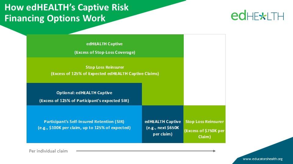 How edHEALTH's Captive Risk Financing Options work