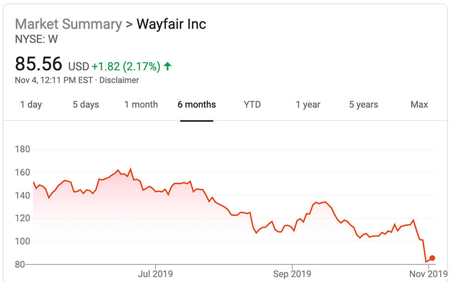 How much longer can Wayfair keep losing money?