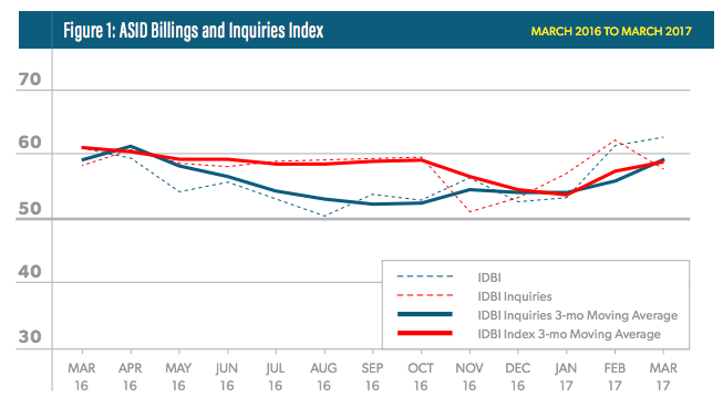 ASID Billings and Inquiries Index, March 2016-March 2017; courtesy ASID