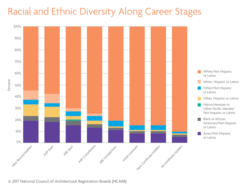 NCARB sees diversity in architecture increasing