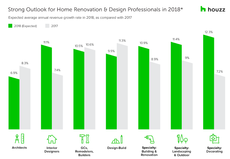 * 2018 Houzz State of the Industry survey of nearly 3,400 home renovation and design firms in the Houzz U.S. community that oer services related primarily to residential renovation and/or design was fielded in December 2017 and January 2018. Companies were grouped into seven industry sectors including, architects, interior designers, general contractors and remodelers, design-build firms, building and renovation specialty firms, landscape and outdoor specialty firms, and decorating specialty firms.