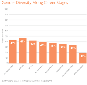Ncarb gender