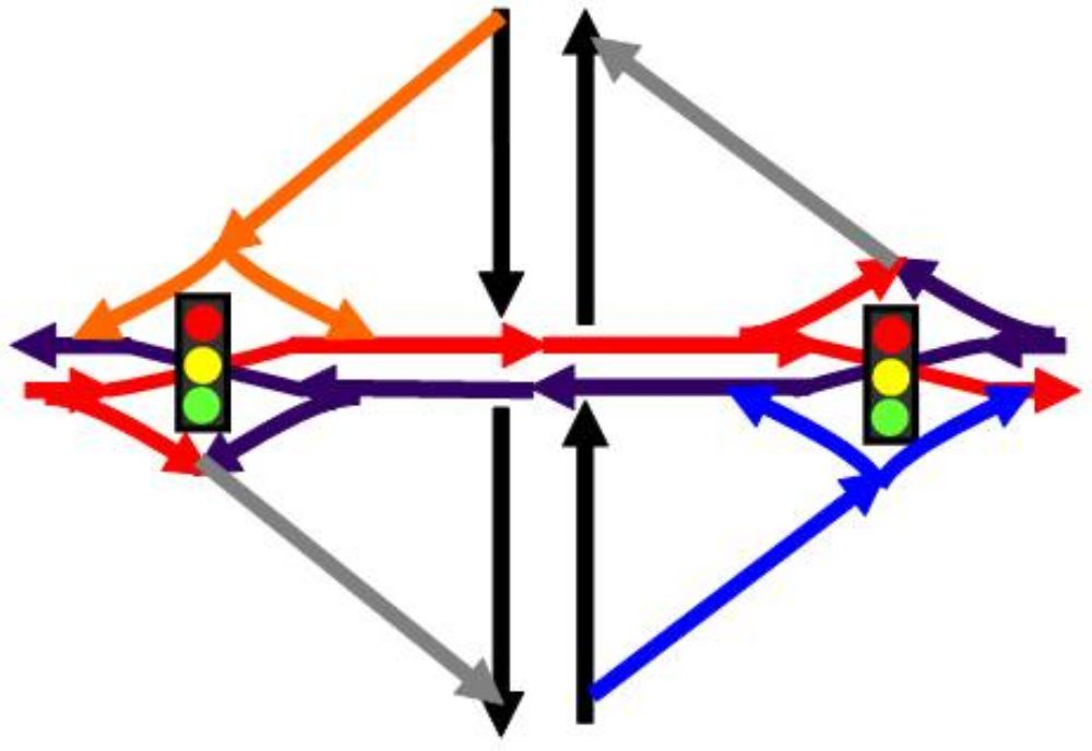 """Diagram courtesy of Gilbert Chlewicki http://www.divergingdiamond.com DDIs are a relatively recent development in highway construction. This innovative form of interchange was developed in 2000 by Gilbert Chlewicki, who explained that this is """"the"""