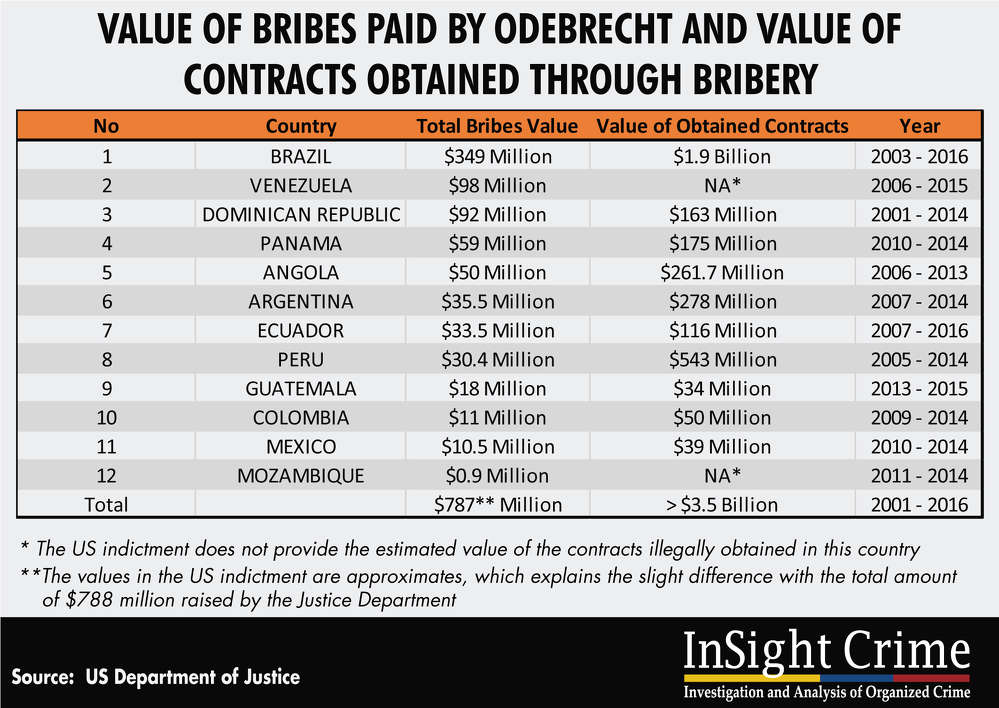 Value of bribes paid by Odebrecht and value of contracts obtained through bribery.