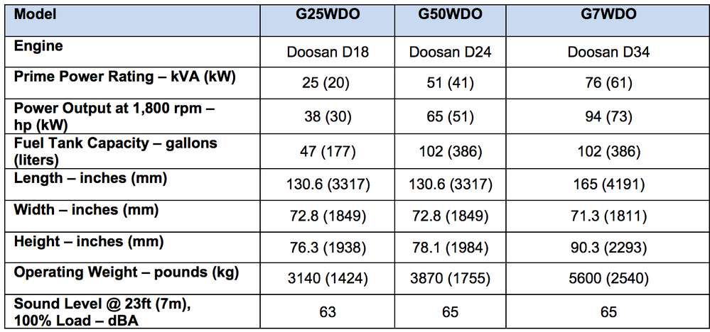 Model specifications.