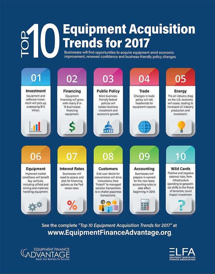 The Top 10 Equipment Acquisition Trends for 2017 are designed to assist businesses in planning their acquisition strategies.