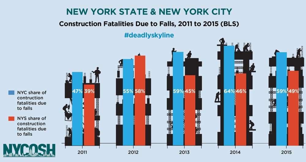Graph pertaining to study findings released by NYCOSH.