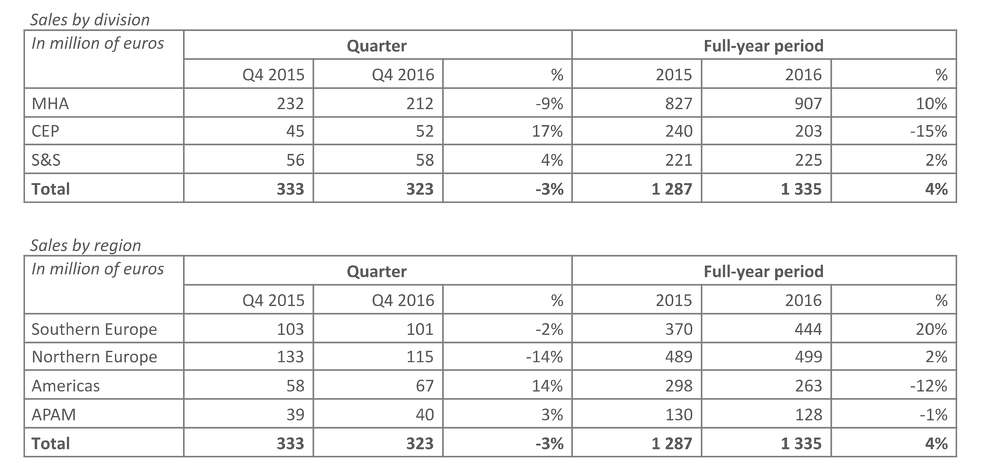 Manitou: Q4 2016 Sales Revenues broken down by division and region.