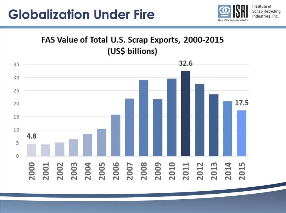 Globalization Under Fire.