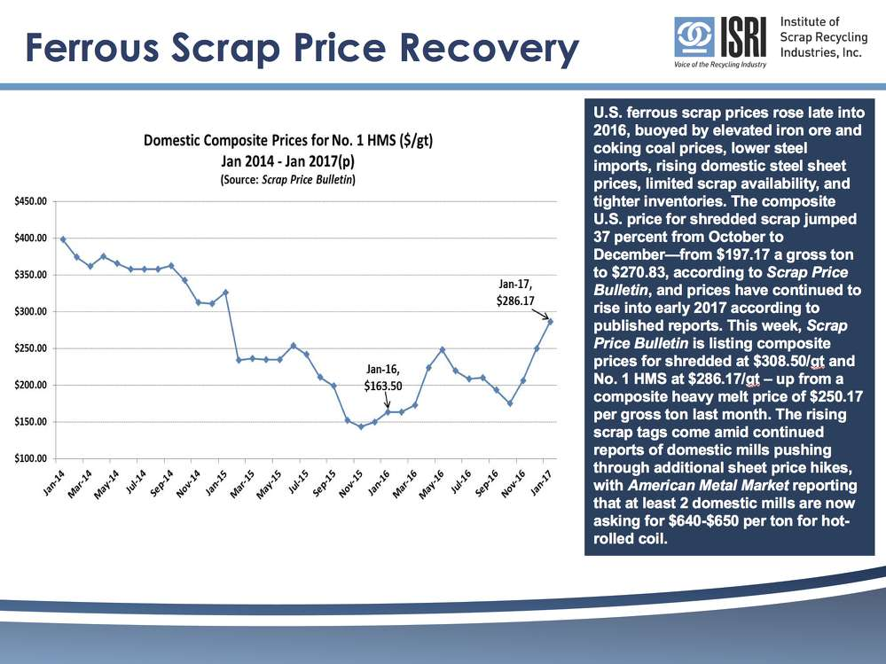 Ferrous Scrap Price Recovery