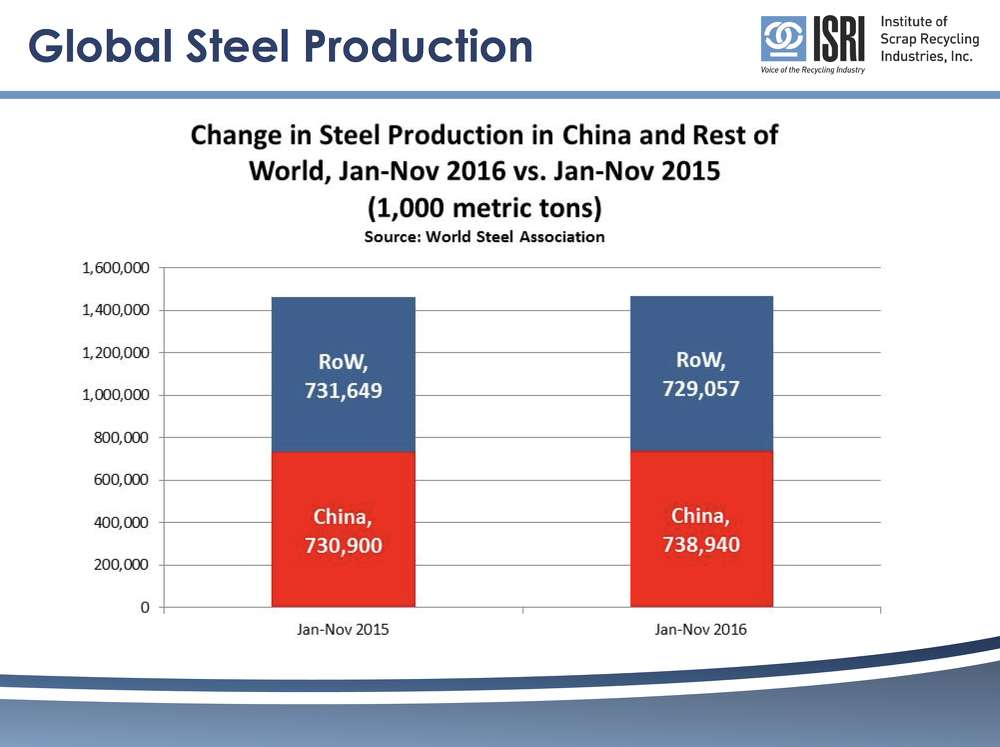 Global Steel Production.