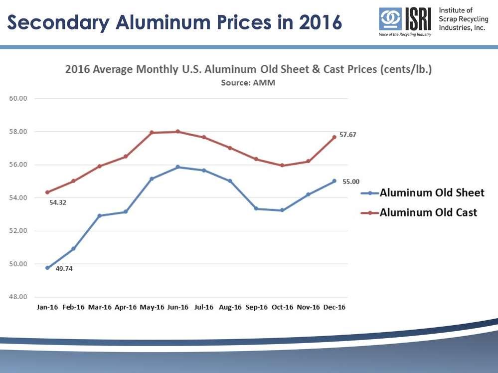 Secondary Aluminum Prices