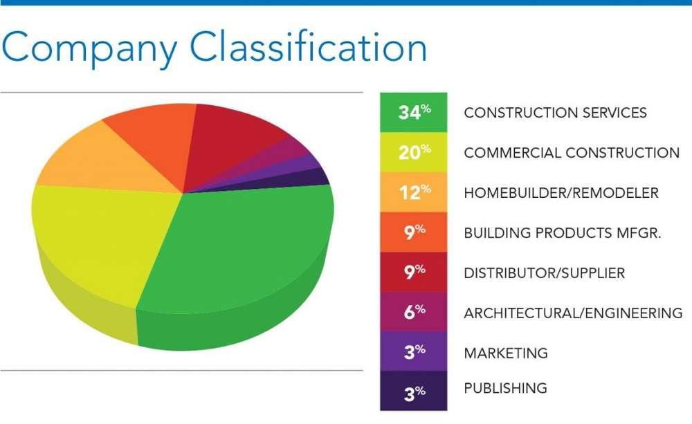 Graph 1- Company Classification.