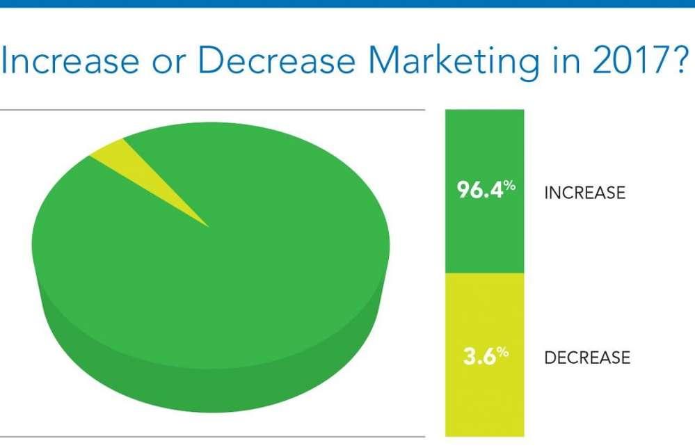 Graph 3- Increase marketing 2017.