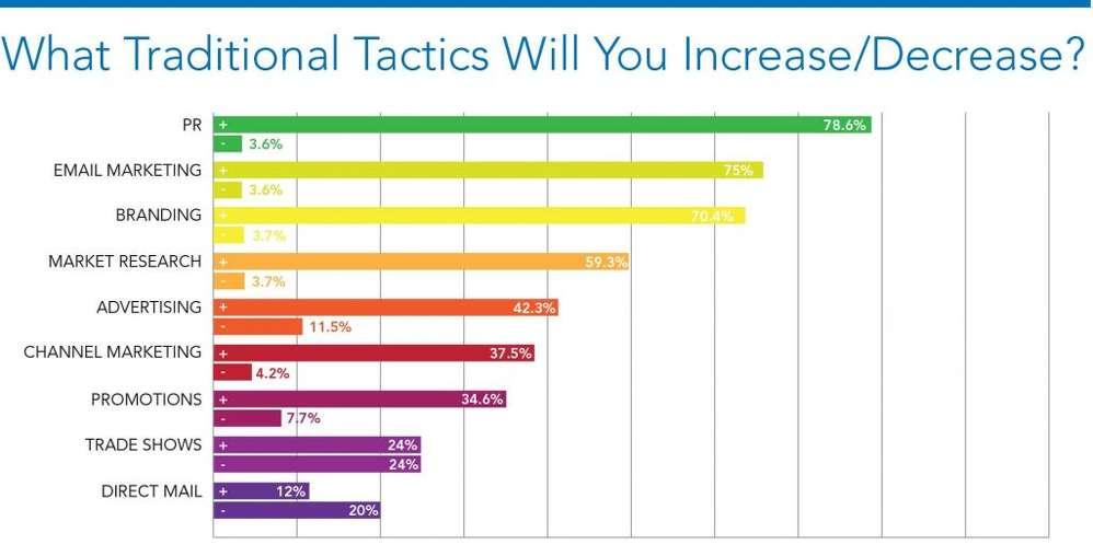 Graph 4- PR tactics