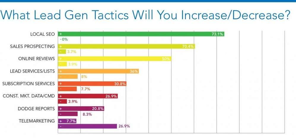 Graph 6- Lead Generation Tactics.