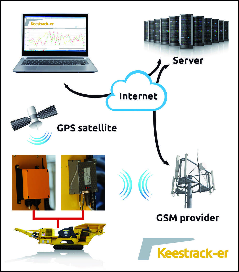 Key components are a GSM/UMTS modem and a combined GSM/GPS antenna, which are linked through CAN bus to the machines' main control unit.