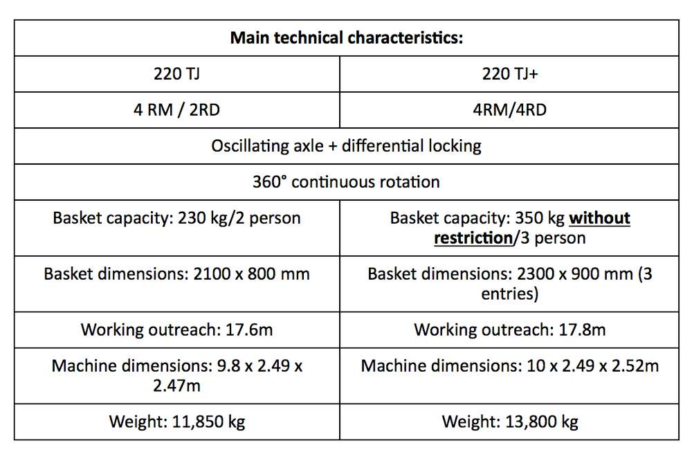 Specs for the 220 TJ telescopic jib from Manitou Group.