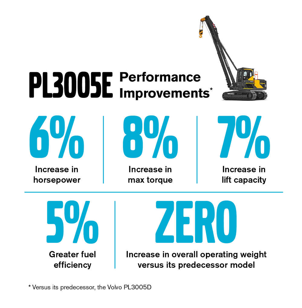 Compared to its predecessor, Volvo's PL3005E performs better across the board.