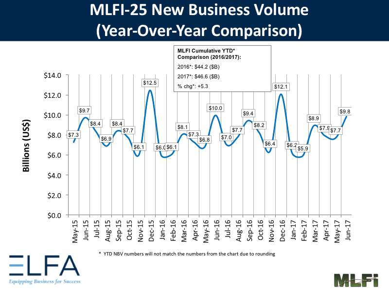 Overall, new business volume for June was $9.8 billion, down 2 percent year-over-year from new business volume in June 2016.