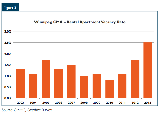 Good news Renters: Rental Vacancy Rates are on the Rise