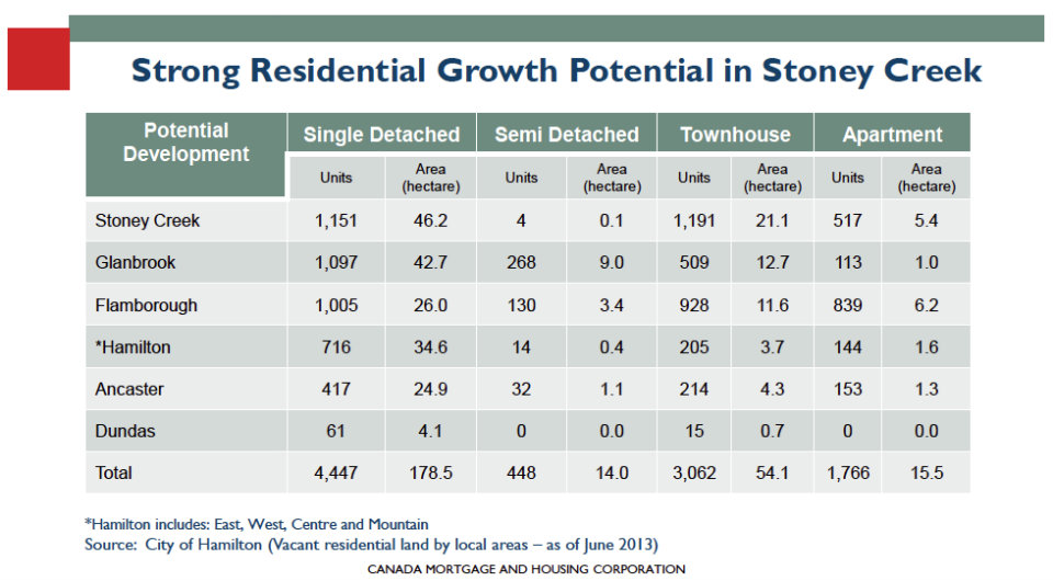 Growth Potential in Stoney Creek