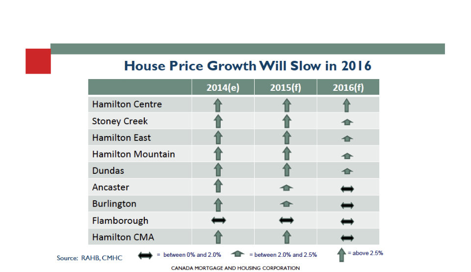 Hamilton House Price Growth