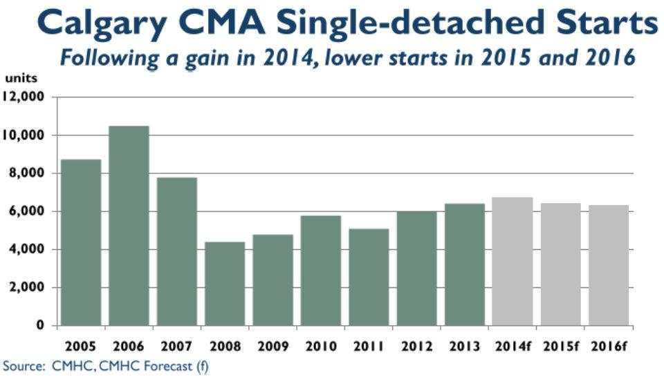 Calgary Single-Detached Starts