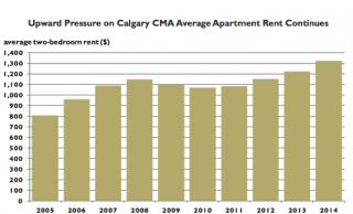 Average rent in Calgary increased 6.4% in 2014