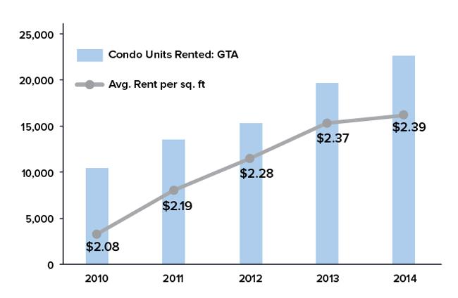 condo rentals chart from Urbanation
